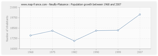 Population Neuilly-Plaisance