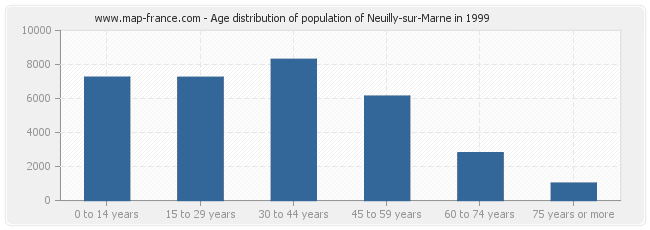 Age distribution of population of Neuilly-sur-Marne in 1999