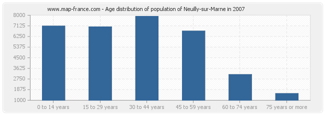 Age distribution of population of Neuilly-sur-Marne in 2007