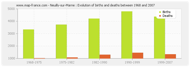 Neuilly-sur-Marne : Evolution of births and deaths between 1968 and 2007