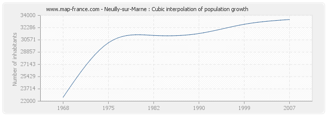 Neuilly-sur-Marne : Cubic interpolation of population growth