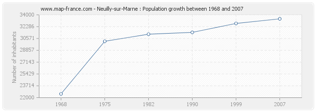 Population Neuilly-sur-Marne