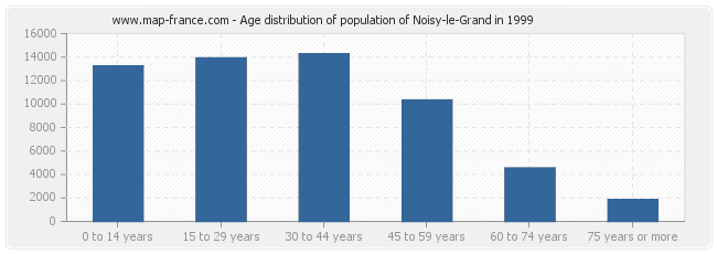 Age distribution of population of Noisy-le-Grand in 1999