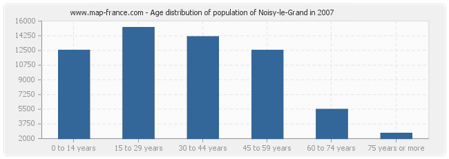 Age distribution of population of Noisy-le-Grand in 2007