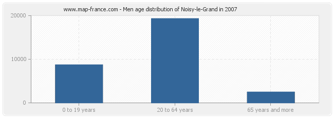 Men age distribution of Noisy-le-Grand in 2007