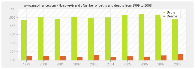 Noisy-le-Grand : Number of births and deaths from 1999 to 2008
