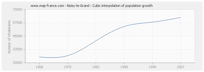 Noisy-le-Grand : Cubic interpolation of population growth