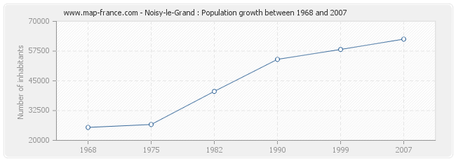 Population Noisy-le-Grand