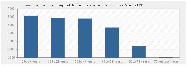Age distribution of population of Pierrefitte-sur-Seine in 1999