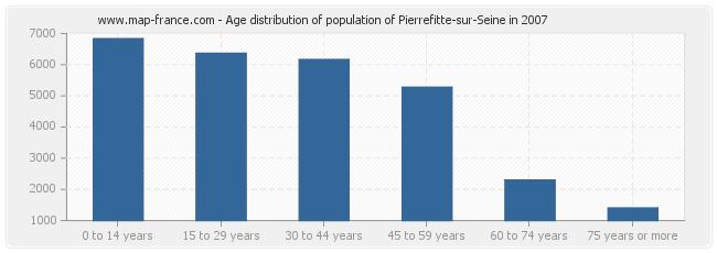 Age distribution of population of Pierrefitte-sur-Seine in 2007