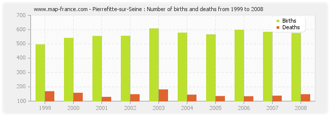 Pierrefitte-sur-Seine : Number of births and deaths from 1999 to 2008