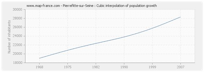Pierrefitte-sur-Seine : Cubic interpolation of population growth