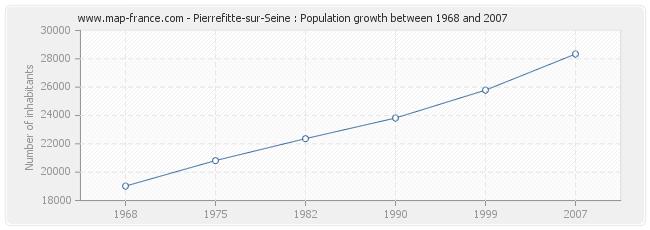 Population Pierrefitte-sur-Seine