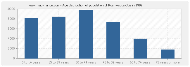 Age distribution of population of Rosny-sous-Bois in 1999