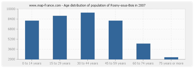 Age distribution of population of Rosny-sous-Bois in 2007