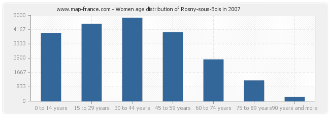 Women age distribution of Rosny-sous-Bois in 2007