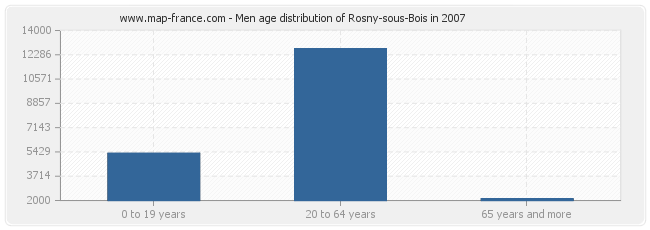 Men age distribution of Rosny-sous-Bois in 2007