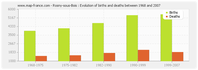 Rosny-sous-Bois : Evolution of births and deaths between 1968 and 2007