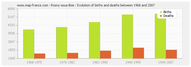 POPULATION ROSNYSOUSBOIS  statistics of RosnysousBois