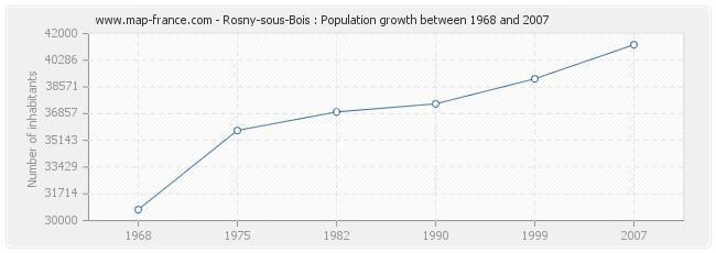 Population Rosny-sous-Bois