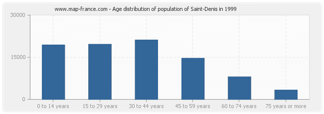 Age distribution of population of Saint-Denis in 1999