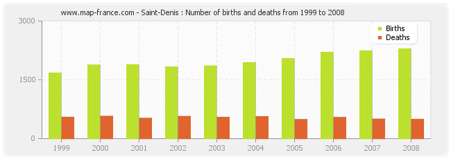 Saint-Denis : Number of births and deaths from 1999 to 2008