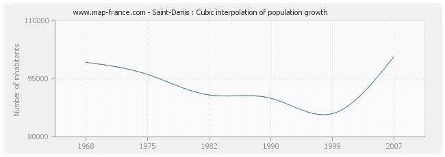 Saint-Denis : Cubic interpolation of population growth