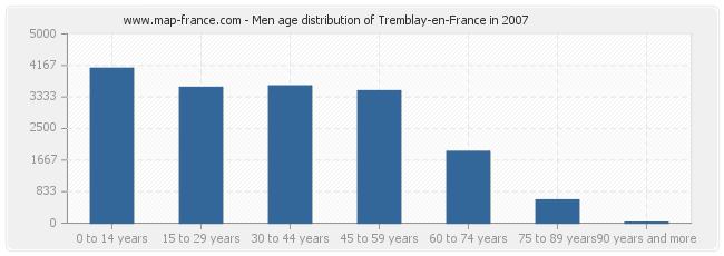 Men age distribution of Tremblay-en-France in 2007