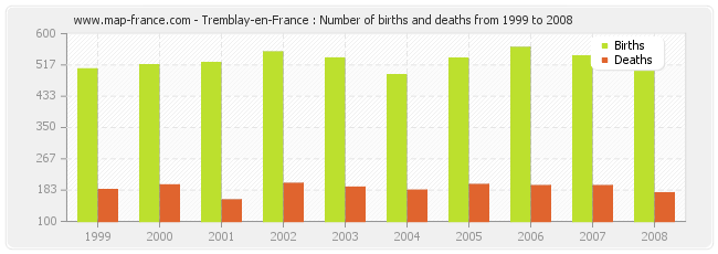 Tremblay-en-France : Number of births and deaths from 1999 to 2008