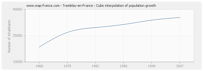 Tremblay-en-France : Cubic interpolation of population growth
