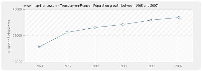 Population Tremblay-en-France