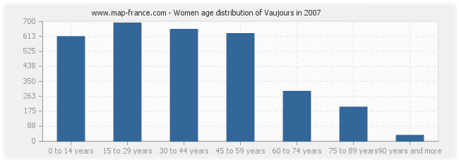 Women age distribution of Vaujours in 2007