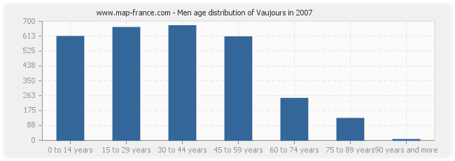 Men age distribution of Vaujours in 2007