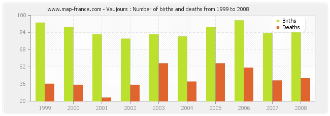 Vaujours : Number of births and deaths from 1999 to 2008