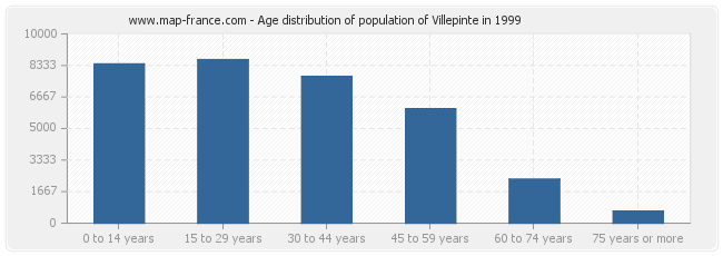 Age distribution of population of Villepinte in 1999