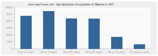 Age distribution of population of Villepinte in 2007