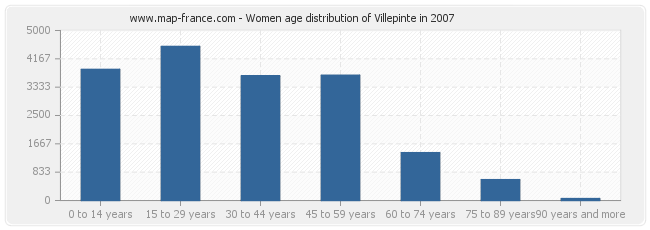 Women age distribution of Villepinte in 2007