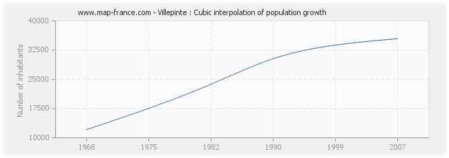 Villepinte : Cubic interpolation of population growth