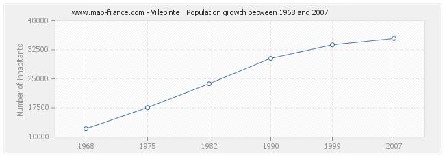Population Villepinte