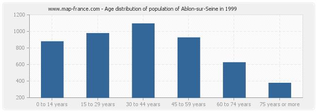 Age distribution of population of Ablon-sur-Seine in 1999