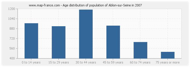 Age distribution of population of Ablon-sur-Seine in 2007