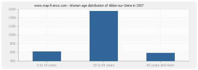Women age distribution of Ablon-sur-Seine in 2007