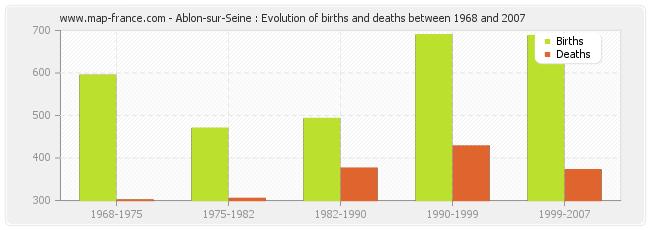 Ablon-sur-Seine : Evolution of births and deaths between 1968 and 2007