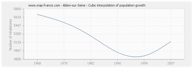 Ablon-sur-Seine : Cubic interpolation of population growth