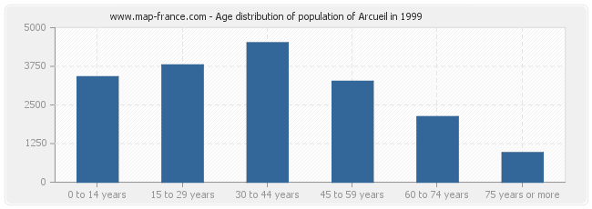 Age distribution of population of Arcueil in 1999