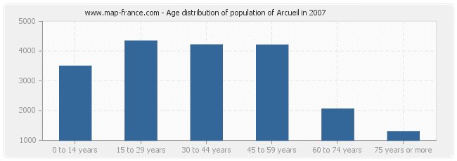 Age distribution of population of Arcueil in 2007