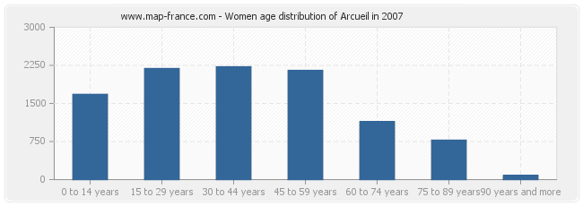 Women age distribution of Arcueil in 2007
