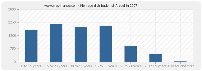 Men age distribution of Arcueil in 2007