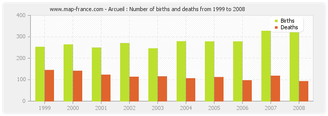 Arcueil : Number of births and deaths from 1999 to 2008