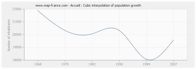 Arcueil : Cubic interpolation of population growth